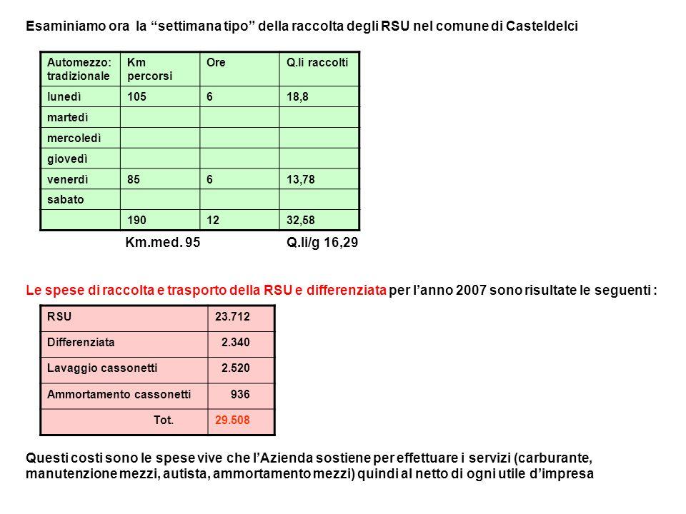 Esaminiamo ora la settimana tipo della raccolta degli RSU nel comune di Casteldelci Km.med.