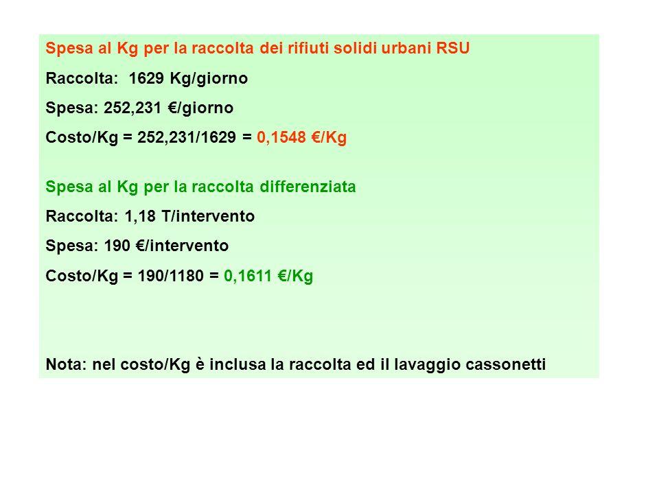Spesa al Kg per la raccolta dei rifiuti solidi urbani RSU Raccolta: 1629 Kg/giorno Spesa: 252,231 /giorno Costo/Kg = 252,231/1629 = 0,1548 /Kg Spesa al Kg per la raccolta differenziata Raccolta: 1,18 T/intervento Spesa: 190 /intervento Costo/Kg = 190/1180 = 0,1611 /Kg Nota: nel costo/Kg è inclusa la raccolta ed il lavaggio cassonetti