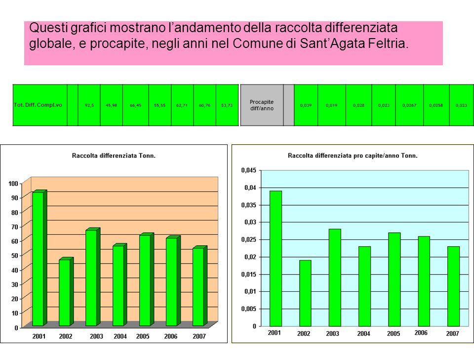 Questi grafici mostrano landamento della raccolta differenziata globale, e procapite, negli anni nel Comune di SantAgata Feltria.