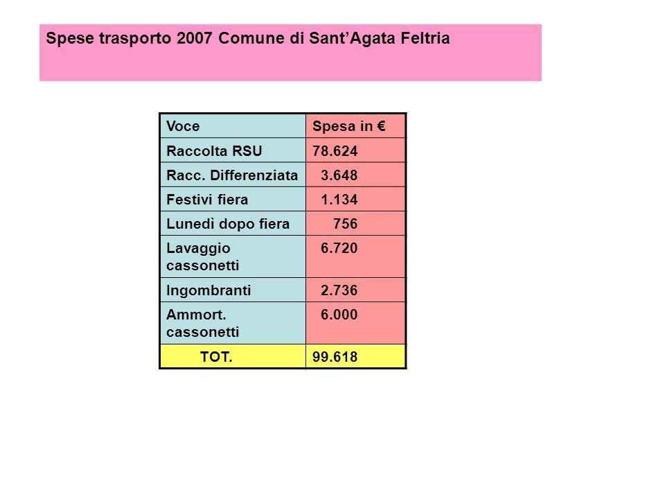 Spese trasporto 2007 Comune di SantAgata Feltria VoceSpesa in Raccolta RSU78.624 Racc.