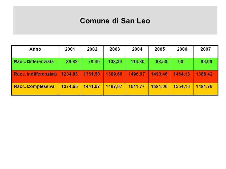 Comune di San Leo Anno2001200220032004200520062007 Racc.
