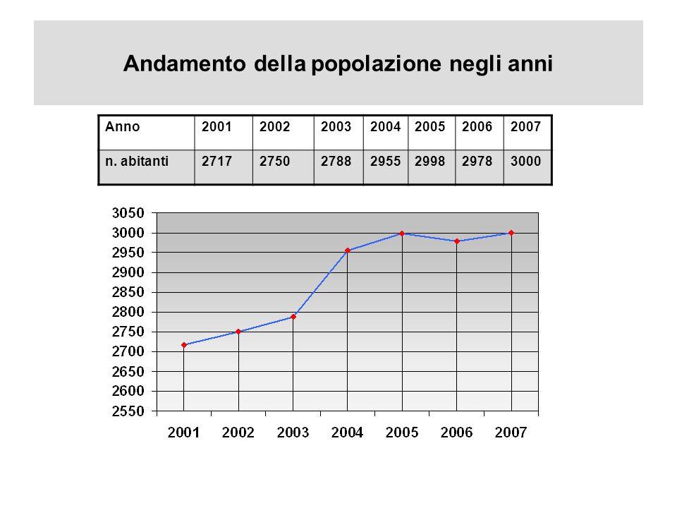 Andamento della popolazione negli anni Anno2001200220032004200520062007 n.
