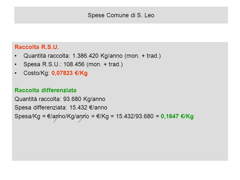 Spese Comune di S.Leo Raccolta R.S.U. Quantità raccolta: 1.386.420 Kg/anno (mon.
