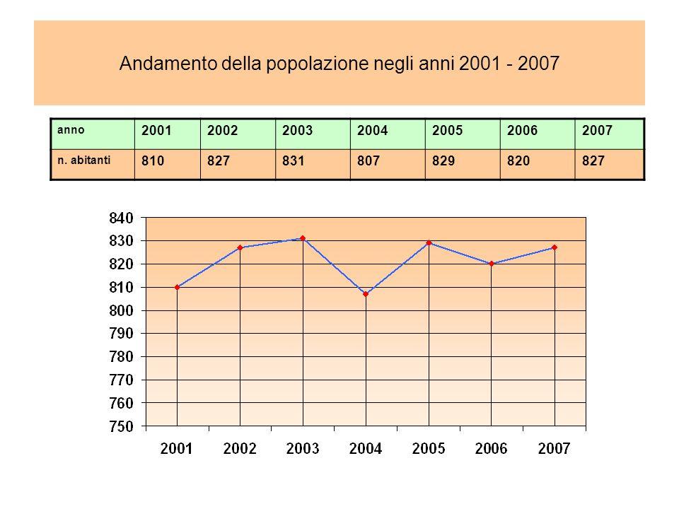 Andamento della popolazione negli anni 2001 - 2007 anno 2001200220032004200520062007 n.
