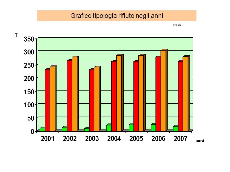 Grafico tipologia rifiuto negli anni Maiolo