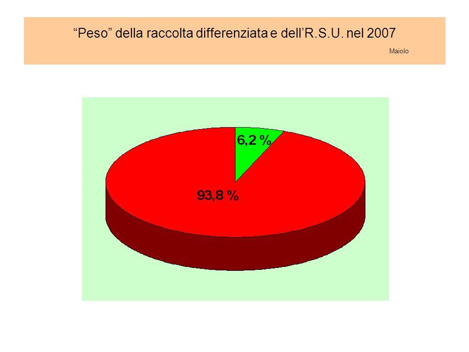 Peso della raccolta differenziata e dellR.S.U. nel 2007 Maiolo