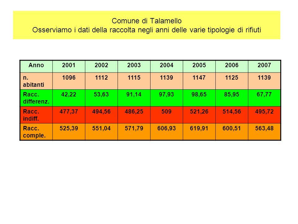 Comune di Talamello Osserviamo i dati della raccolta negli anni delle varie tipologie di rifiuti Anno2001200220032004200520062007 n.