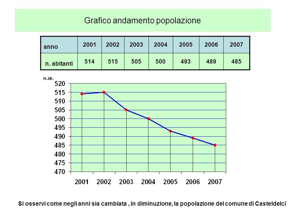 Andamento negli anni della popolazione anno2001200220032004200520062007 num.