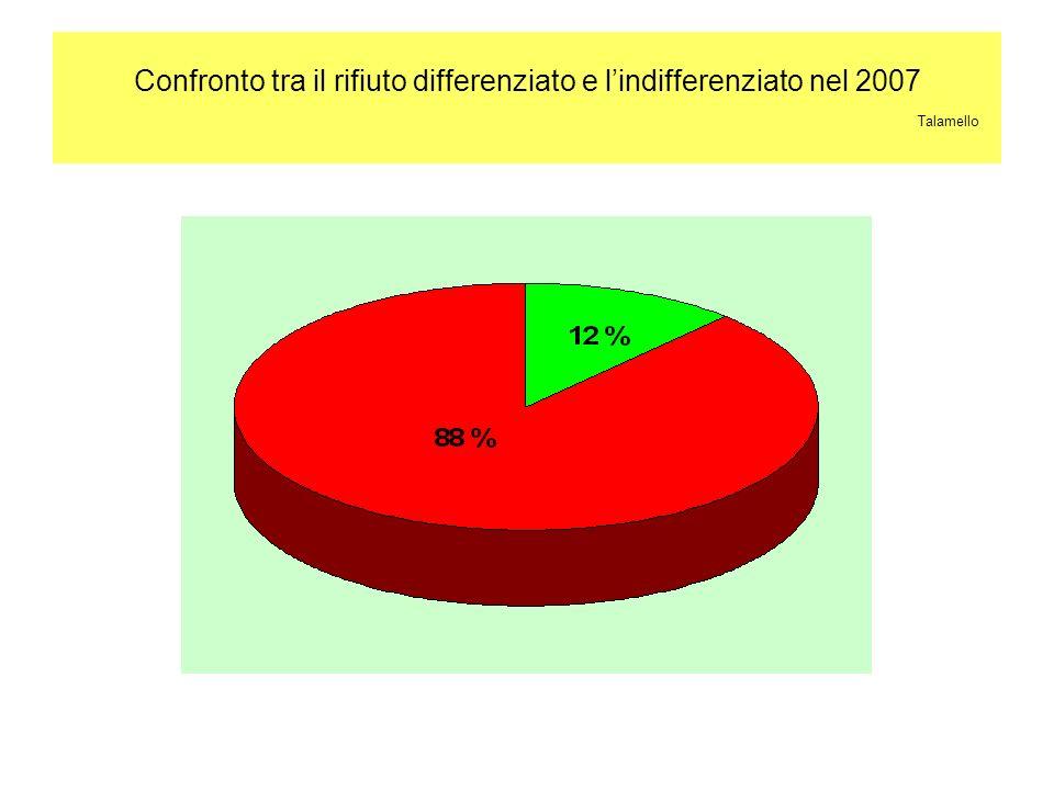 Confronto tra il rifiuto differenziato e lindifferenziato nel 2007 Talamello