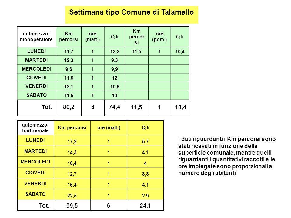 Settimana tipo Comune di Talamello automezzo: monoperatore Km percorsi ore (matt.) Q.li Km percor si ore (pom.) Q.li LUNEDI 11,7112,211,5110,4 MARTEDI 12,319,3 MERCOLEDI 9,619,9 GIOVEDI 11,5112 VENERDI 12,1110,6 SABATO 11,5110 Tot.80,2674,411,5110,4 automezzo: tradizionale Km percorsiore (matt.)Q.li LUNEDI 17,215,7 MARTEDI 14,314,1 MERCOLEDI 16,414 GIOVEDI 12,713,3 VENERDI 16,414,1 SABATO 22,512,9 Tot.99,5624,1 I dati riguardanti i Km percorsi sono stati ricavati in funzione della superficie comunale, mentre quelli riguardanti i quantitativi raccolti e le ore impiegate sono proporzionali al numero degli abitanti
