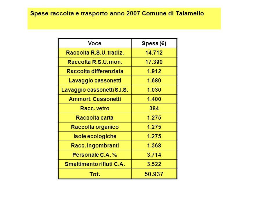 Spese raccolta e trasporto anno 2007 Comune di Talamello VoceSpesa () Raccolta R.S.U.
