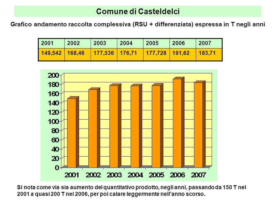 Comune di Casteldelci Se prendiamo in considerazione il rifiuto RSU pro-capite prodotto negli anni, vediamo che questo è aumentato; il comportamento non è virtuoso.