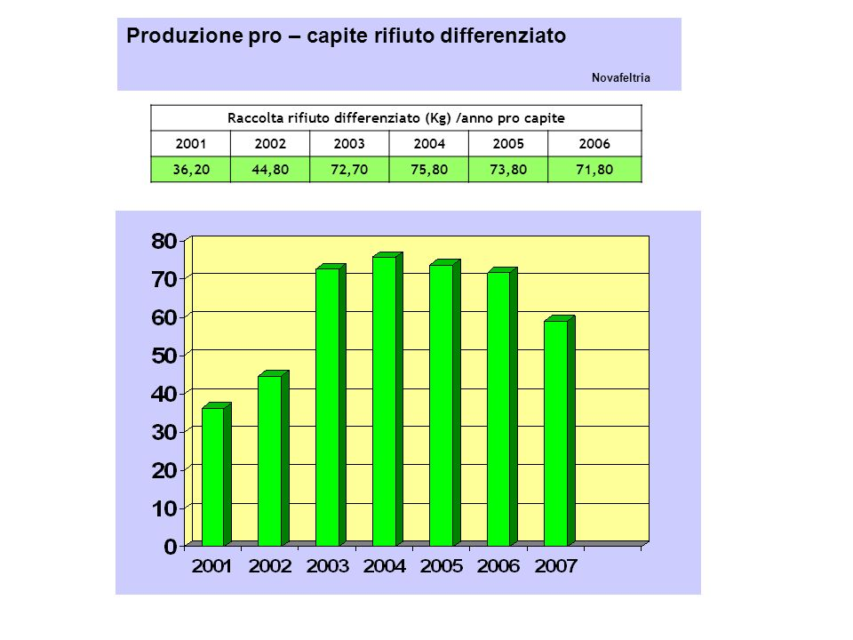 Produzione pro – capite rifiuto differenziato Novafeltria Raccolta rifiuto differenziato (Kg) /anno pro capite 200120022003200420052006 36,2044,8072,7075,8073,8071,80