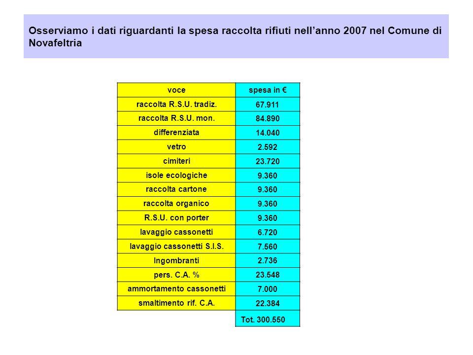 Osserviamo i dati riguardanti la spesa raccolta rifiuti nellanno 2007 nel Comune di Novafeltria vocespesa in raccolta R.S.U.
