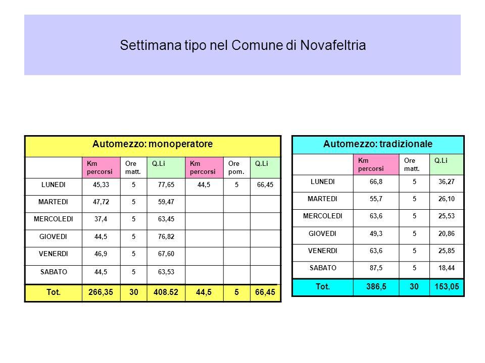 Settimana tipo nel Comune di Novafeltria Automezzo: monoperatore Km percorsi Ore matt.