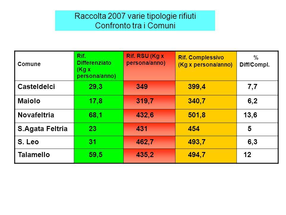 Raccolta 2007 varie tipologie rifiuti Confronto tra i Comuni Comune Rif.