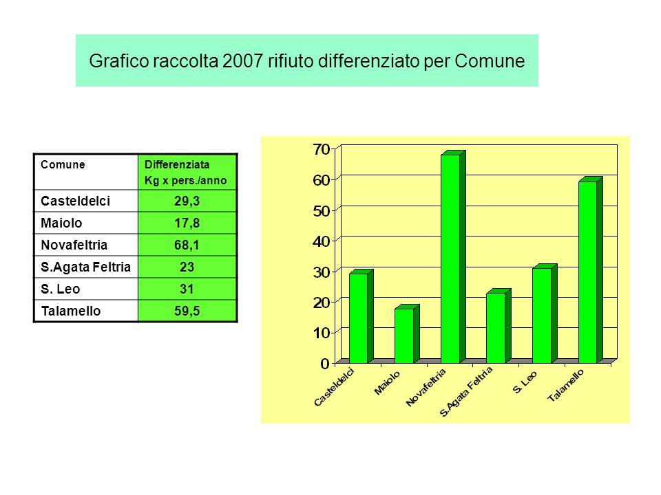 Grafico raccolta 2007 rifiuto differenziato per Comune ComuneDifferenziata Kg x pers./anno Casteldelci29,3 Maiolo17,8 Novafeltria68,1 S.Agata Feltria23 S.
