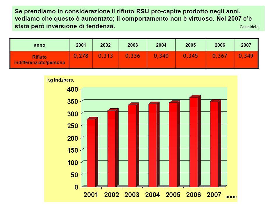Andamento raccolta R.S.U.negli anni S. Leo anni2001200220032004200520062007 Raccolta R.S.U.