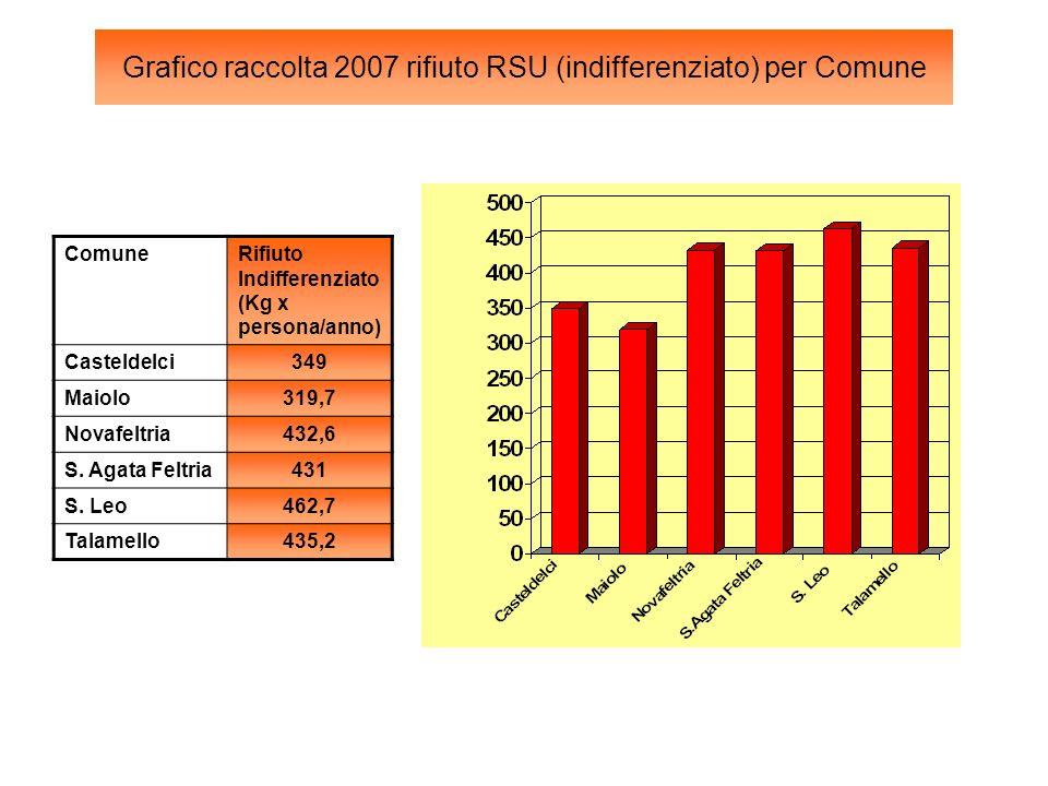 Grafico raccolta 2007 rifiuto RSU (indifferenziato) per Comune ComuneRifiuto Indifferenziato (Kg x persona/anno) Casteldelci349 Maiolo319,7 Novafeltria432,6 S.