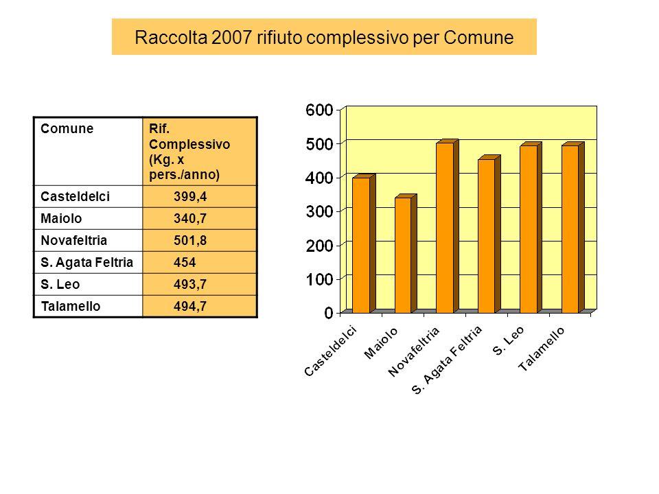 Raccolta 2007 rifiuto complessivo per Comune ComuneRif.
