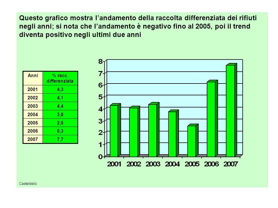 Questo grafico mostra landamento della raccolta differenziata dei rifiuti negli anni; si nota che landamento è negativo fino al 2005, poi il trend diventa positivo negli ultimi due anni Casteldelci Anni% racc.