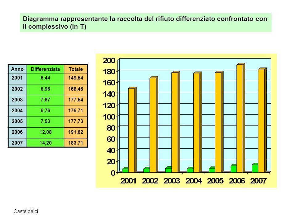 Casteldelci AnnoDifferenziataTotale 20016,44149,54 20026,96168,46 20037,87177,54 20046,76176,71 20057,53177,73 200612,08191,62 200714,20183,71 Diagramma rappresentante la raccolta del rifiuto differenziato confrontato con il complessivo (in T)