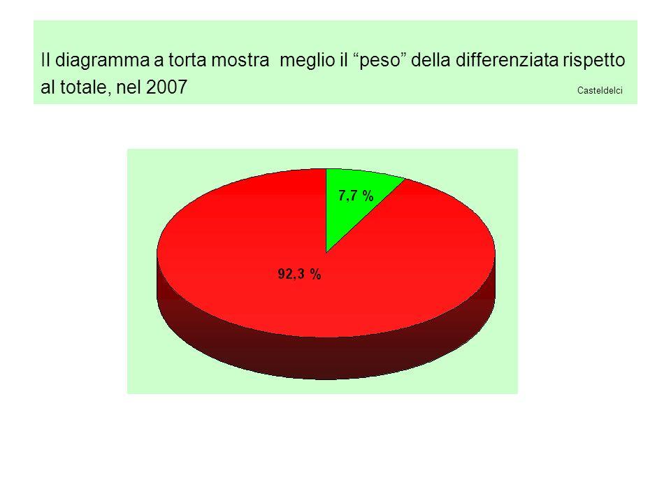 Il diagramma a torta mostra meglio il peso della differenziata rispetto al totale, nel 2007 Casteldelci