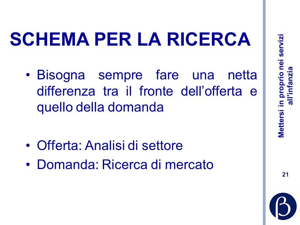 Mettersi in proprio nei servizi all infanzia 20 LE RICERCHE DI MERCATO Primo atto di creazione del sistema informativo.