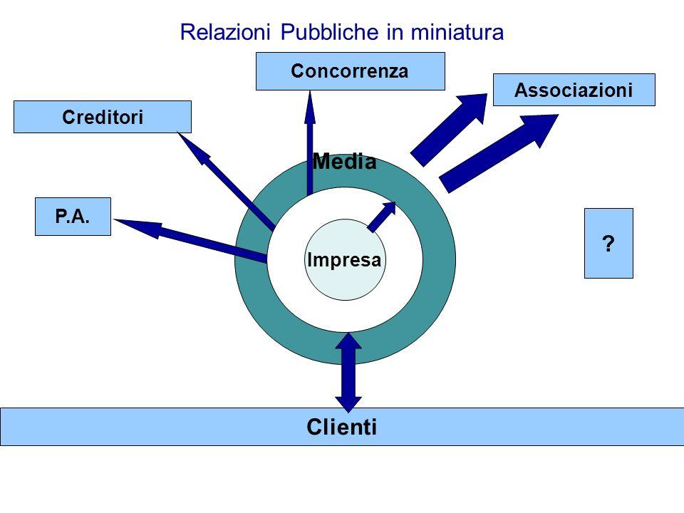 Mettersi in proprio nei servizi all infanzia 76 Scaletta del piano di comunicazione 1.INFO & AUDIT: LA MISSIONE, I VALORI, LE PAROLE CHIAVE, LIMMAGINE ATTUALE 2.OBIETTIVI DI COMUNICAZIONE 3.PUBBLICI COINVOLTI 4.SEGMENTI IDENTIFICATI 5.STRUMENTI 6.AZIONI 7.CONTROLLO