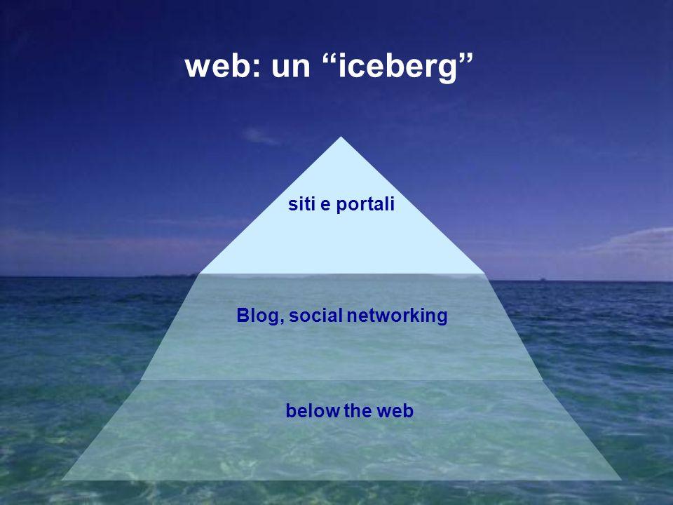 Mettersi in proprio nei servizi all infanzia 87 Levoluzione degli strumenti e degli ambienti Web 1.0 Web 2.0 Web 3.0