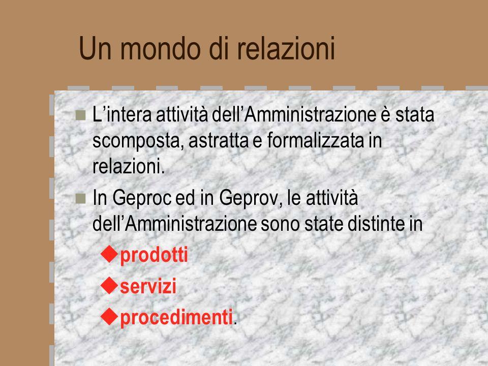 Un mondo di relazioni Lintera attività dellAmministrazione è stata scomposta, astratta e formalizzata in relazioni. In Geproc ed in Geprov, le attivit