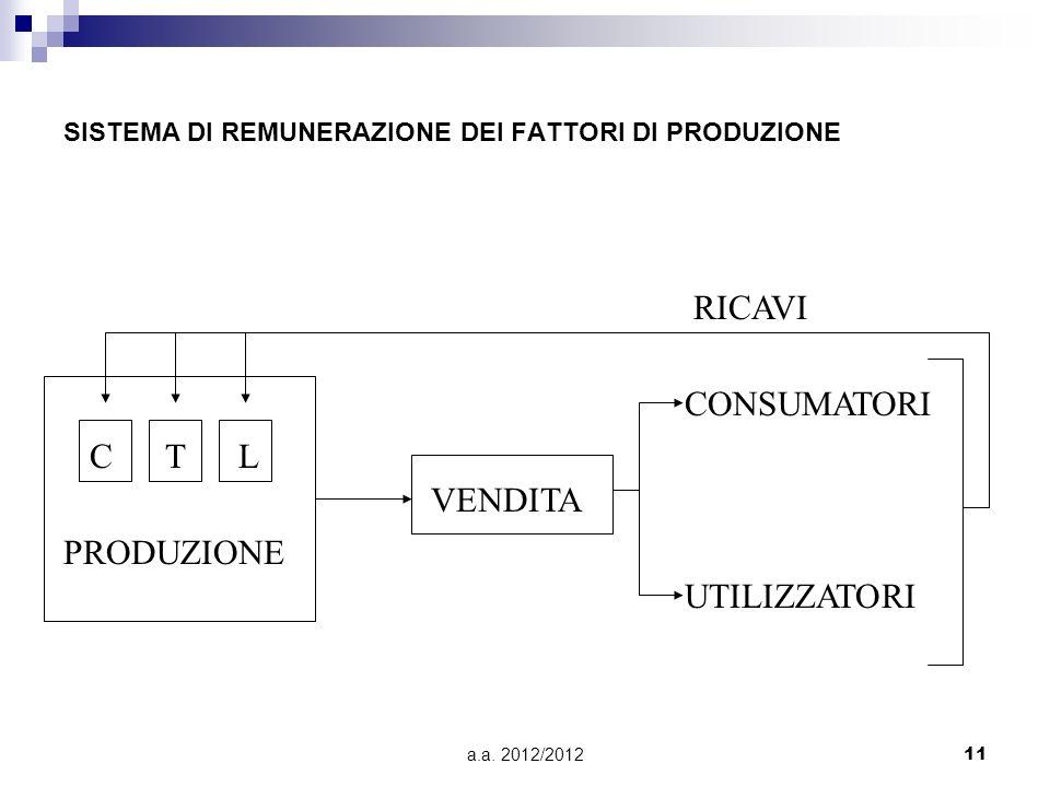 a.a. 2012/201211 SISTEMA DI REMUNERAZIONE DEI FATTORI DI PRODUZIONE C T L PRODUZIONE VENDITA CONSUMATORI UTILIZZATORI RICAVI