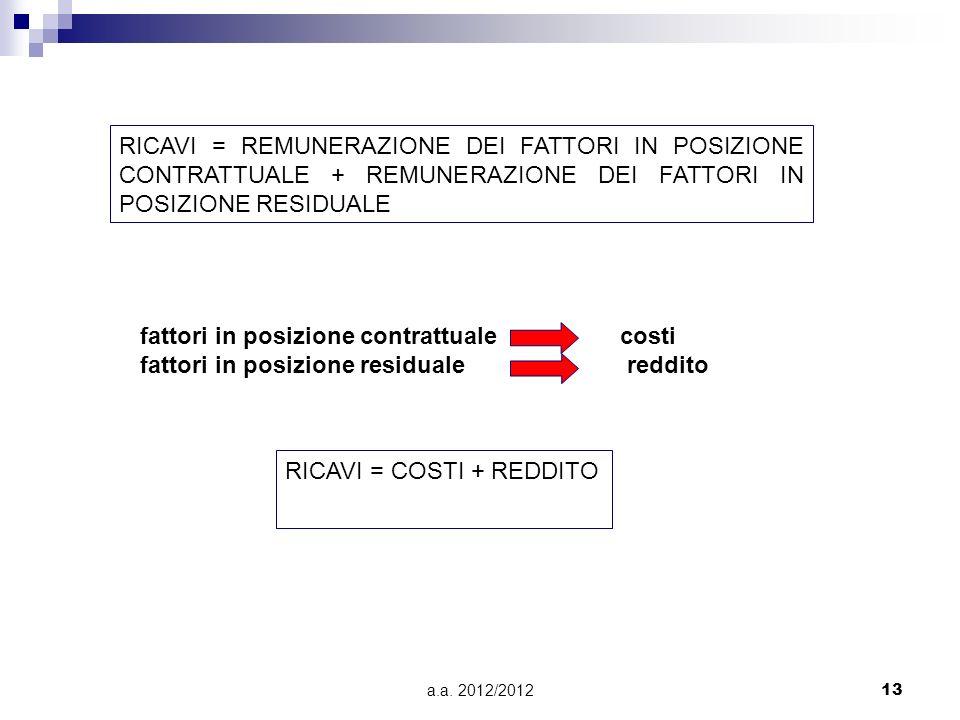 a.a. 2012/201213 RICAVI = REMUNERAZIONE DEI FATTORI IN POSIZIONE CONTRATTUALE + REMUNERAZIONE DEI FATTORI IN POSIZIONE RESIDUALE fattori in posizione