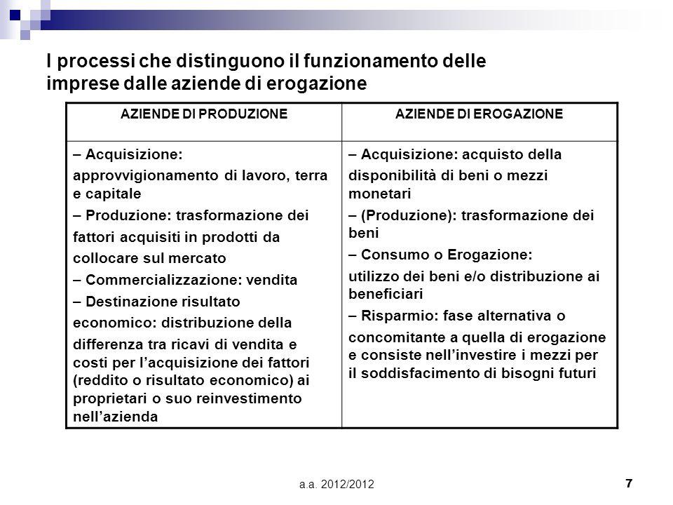 a.a. 2012/20127 I processi che distinguono il funzionamento delle imprese dalle aziende di erogazione AZIENDE DI PRODUZIONEAZIENDE DI EROGAZIONE – Acq