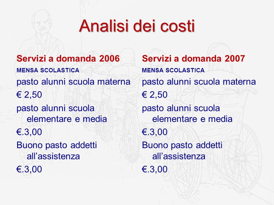 Analisi dei costi Servizi a domanda 2006 MENSA SCOLASTICA pasto alunni scuola materna 2,50 pasto alunni scuola elementare e media.3,00 Buono pasto add