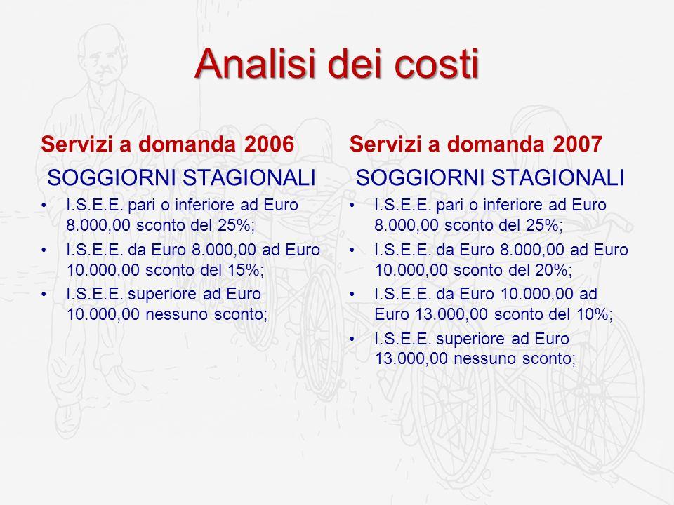 Analisi dei costi Servizi a domanda 2006 SOGGIORNI STAGIONALI I.S.E.E. pari o inferiore ad Euro 8.000,00 sconto del 25%; I.S.E.E. da Euro 8.000,00 ad