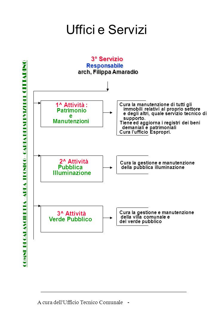 A cura dell Ufficio Tecnico Comunale - COMNE DI CALASCIBETTA - AREA TECNICO - CARTA DEI SERVIZI DEL CITTADINO Procedimento per il rilascio della CONCESSIONE EDILIZIA Diagramma di Flusso