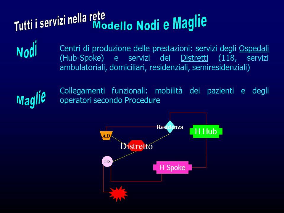 Centri di produzione delle prestazioni: servizi degli Ospedali (Hub-Spoke) e servizi dei Distretti (118, servizi ambulatoriali, domiciliari, residenzi