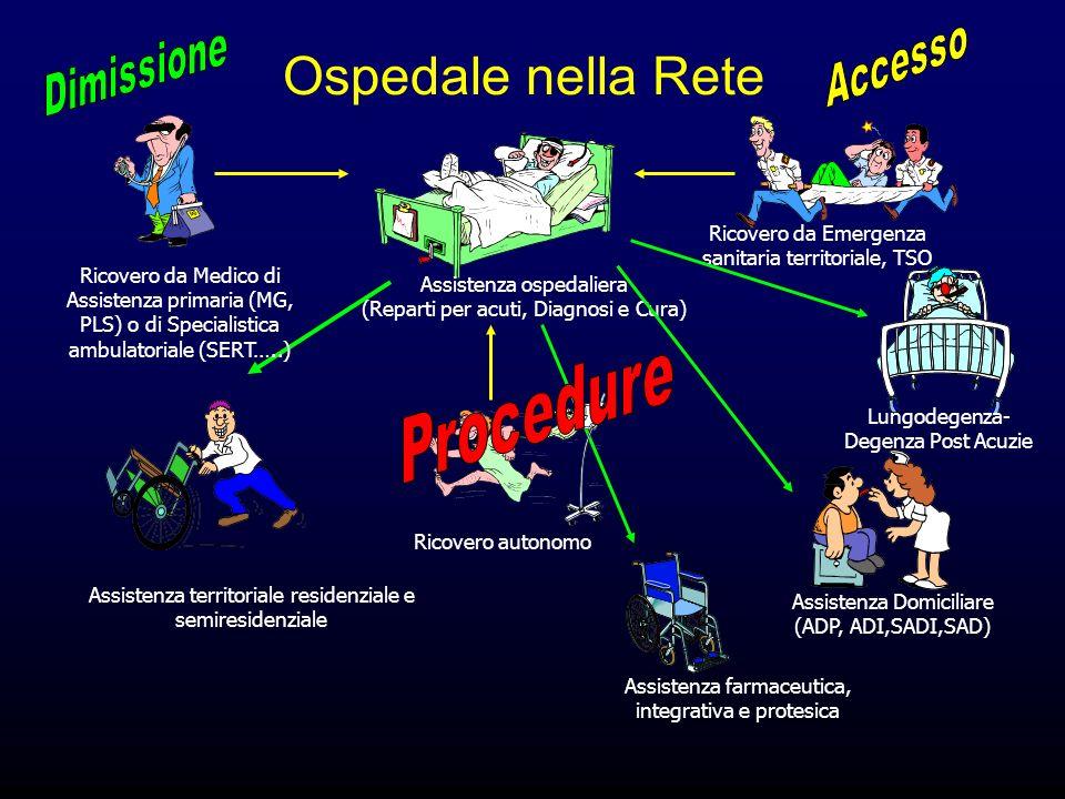Assistenza territoriale residenziale e semiresidenziale Assistenza ospedaliera (Reparti per acuti, Diagnosi e Cura) Assistenza farmaceutica, integrati