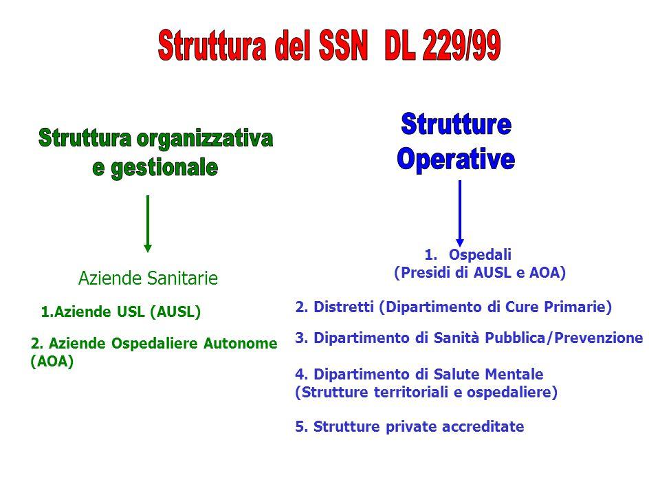 Aziende Sanitarie 1.Ospedali (Presidi di AUSL e AOA) 2. Distretti (Dipartimento di Cure Primarie) 3. Dipartimento di Sanità Pubblica/Prevenzione 4. Di