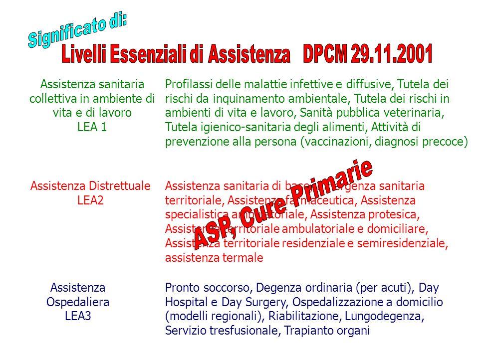 Assistenza sanitaria collettiva in ambiente di vita e di lavoro LEA 1 Assistenza Distrettuale LEA2 Assistenza Ospedaliera LEA3 Profilassi delle malatt