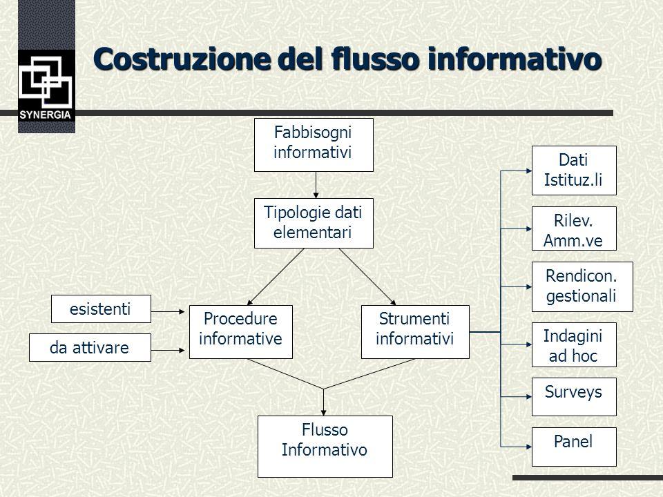 Il SISS come risorsa programmatoria Internalizzazione:la separazione tra produttori di conoscenza/ricercatori e ammi- nistratori/gestori dei servizi d