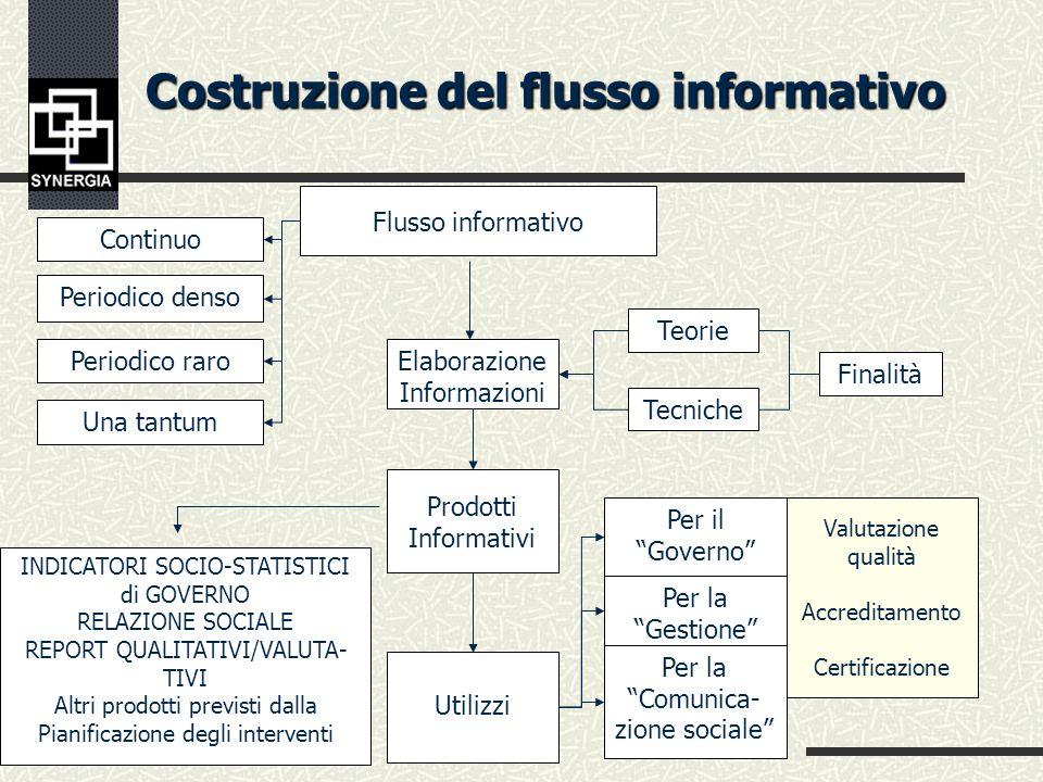 Costruzione del flusso informativo Delimitazione Universo Obiettivi Operativi Analisi di rilevanza contenustica Modello organizzativo esistentida atti
