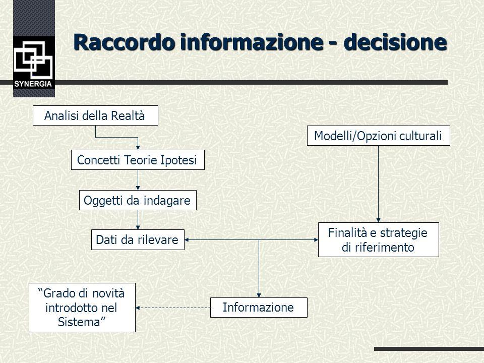 Costruzione del flusso informativo Costruzione del flusso informativo Continuo Periodico denso Periodico raro Una tantum Elaborazione Informazioni Pro
