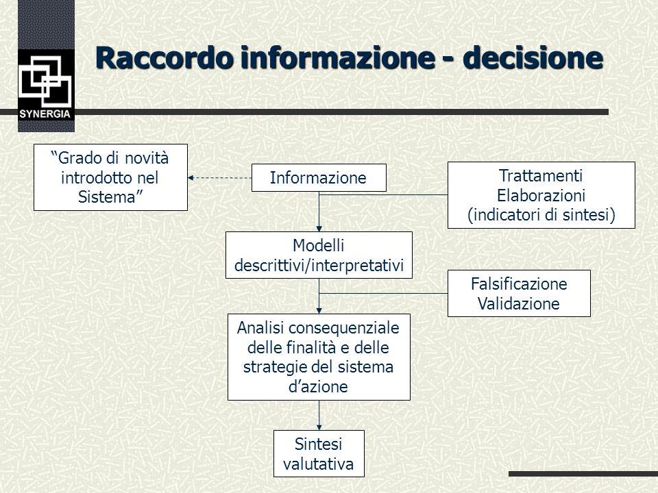 Raccordo informazione - decisione Raccordo informazione - decisione Analisi della Realtà Concetti Teorie Ipotesi Dati da rilevare Modelli/Opzioni culturali Finalità e strategie di riferimento Oggetti da indagare Informazione Grado di novità introdotto nel Sistema