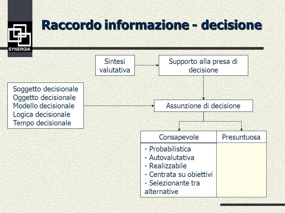 Raccordo informazione - decisione Sintesi valutativa Modelli descrittivi/interpretativi Analisi consequenziale delle finalità e delle strategie del sistema dazione Trattamenti Elaborazioni (indicatori di sintesi) Falsificazione Validazione Informazione Grado di novità introdotto nel Sistema