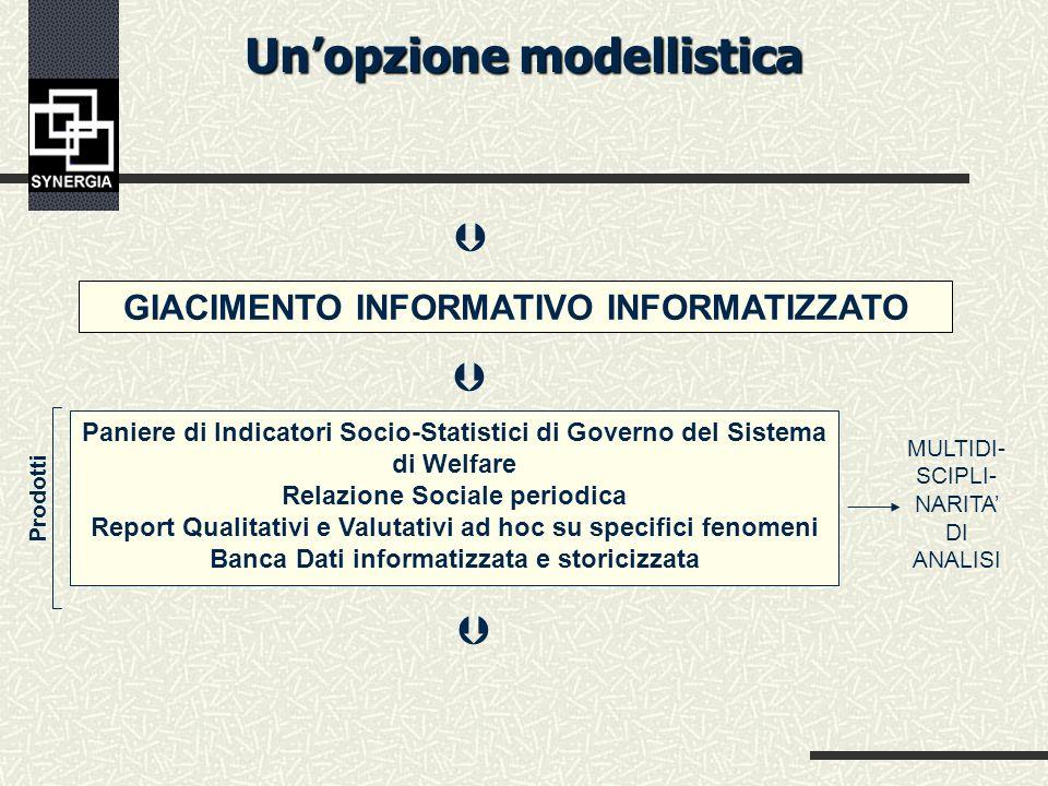 Unopzione modellistica ANALISI DEI BISOGNI SOCIALI Indagini campionarie Indagini qualitative Indagini Panel Analisi secondarie dati desk ANALISI SULLA