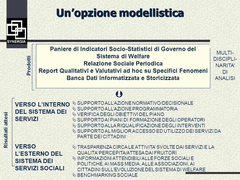 GIACIMENTO INFORMATIVO INFORMATIZZATO MULTIDI- SCIPLI- NARITA DI ANALISI Prodotti Paniere di Indicatori Socio-Statistici di Governo del Sistema di Wel