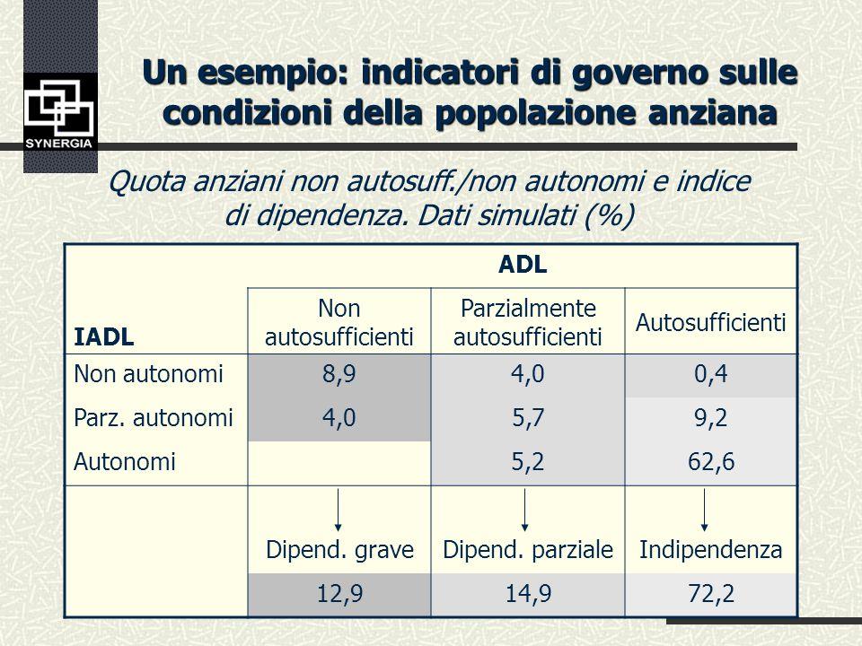 Un esempio: indicatori di governo e pianificazione sociale N.posti riferimento 31/12 anno t-2 Situazione al 31/12 anno t-1 Situazione al 31/12 anno t