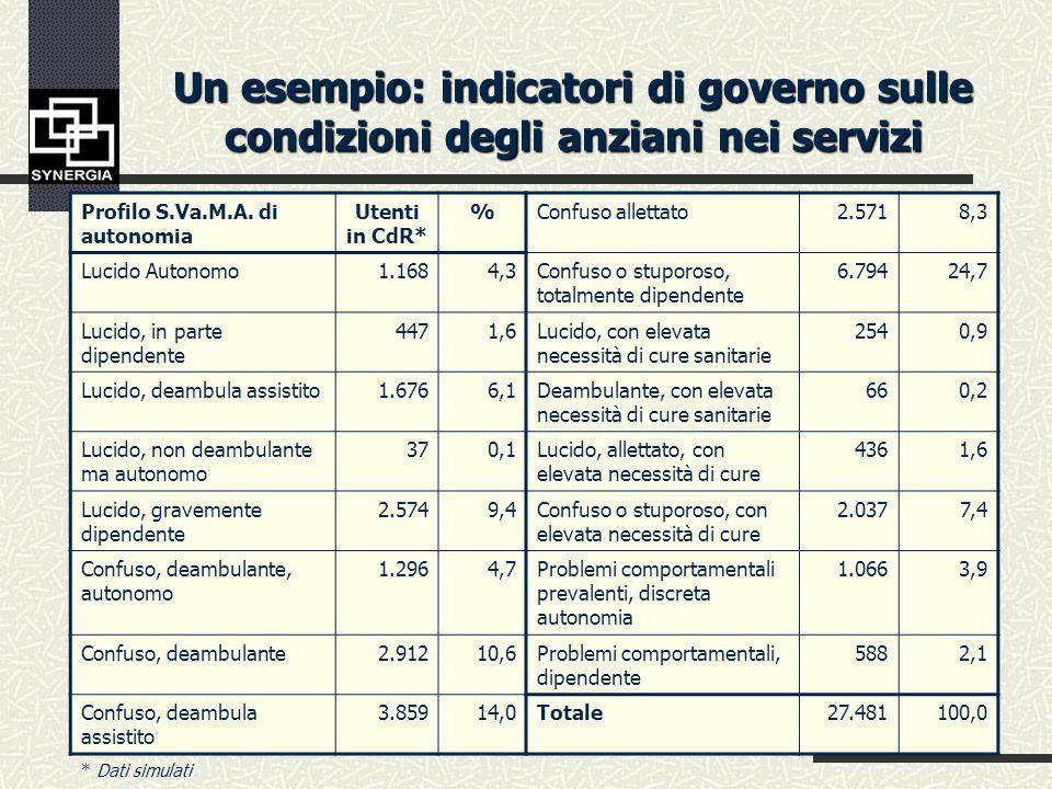 Un esempio: indicatori di governo sulle condizioni della popolazione anziana ADL IADL Non autosufficienti Parzialmente autosufficienti Autosufficienti